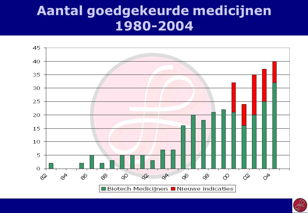 16 Aantal goedgekeurde medicijnen 1980-2004