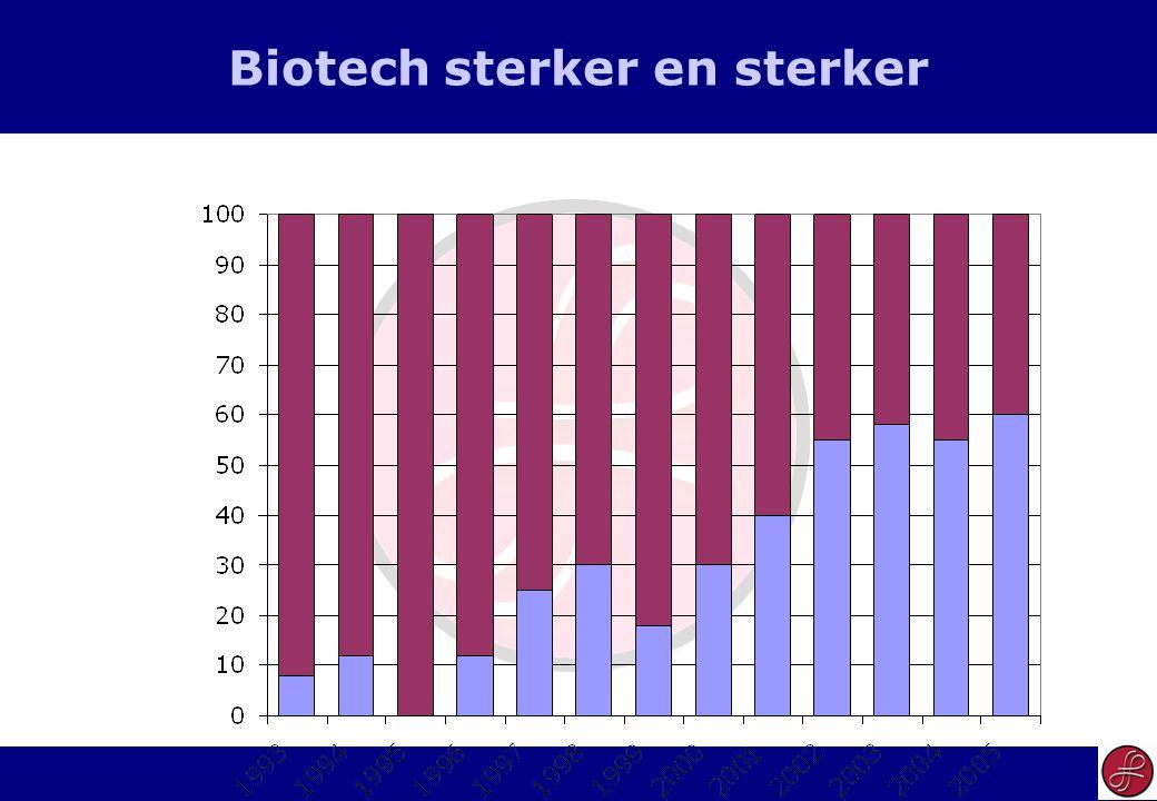 17 Biotech sterker en sterker