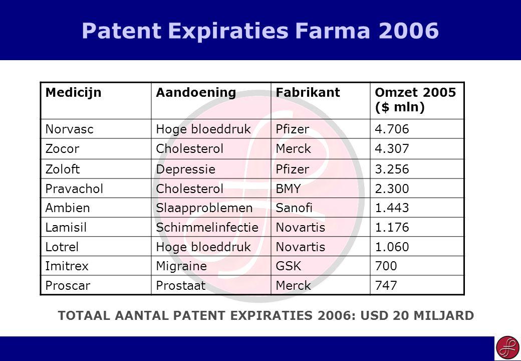 20 Patent Expiraties Farma 2006 MedicijnAandoeningFabrikantOmzet 2005 ($ mln) NorvascHoge bloeddrukPfizer4.706 ZocorCholesterolMerck4.307 ZoloftDepres