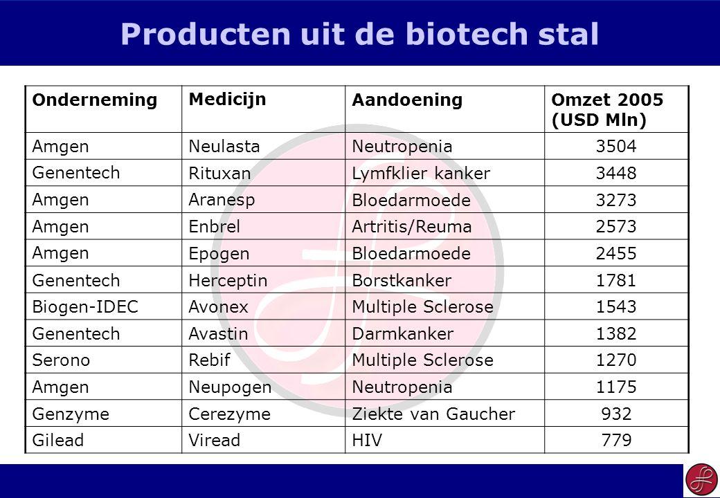 23 Producten uit de biotech stal OndernemingMedicijnAandoeningOmzet 2005 (USD Mln) AmgenNeulastaNeutropenia3504 GenentechRituxanLymfklier kanker3448 AmgenAranespBloedarmoede3273 AmgenEnbrelArtritis/Reuma2573 AmgenEpogenBloedarmoede2455 GenentechHerceptinBorstkanker1781 Biogen-IDECAvonexMultiple Sclerose1543 GenentechAvastinDarmkanker1382 SeronoRebifMultiple Sclerose1270 AmgenNeupogenNeutropenia1175 GenzymeCerezymeZiekte van Gaucher932 GileadVireadHIV779