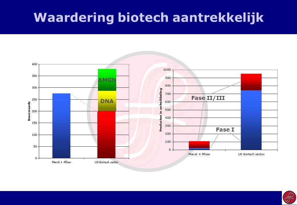 27 Waardering biotech aantrekkelijk Fase I Fase II/III DNA AMGN