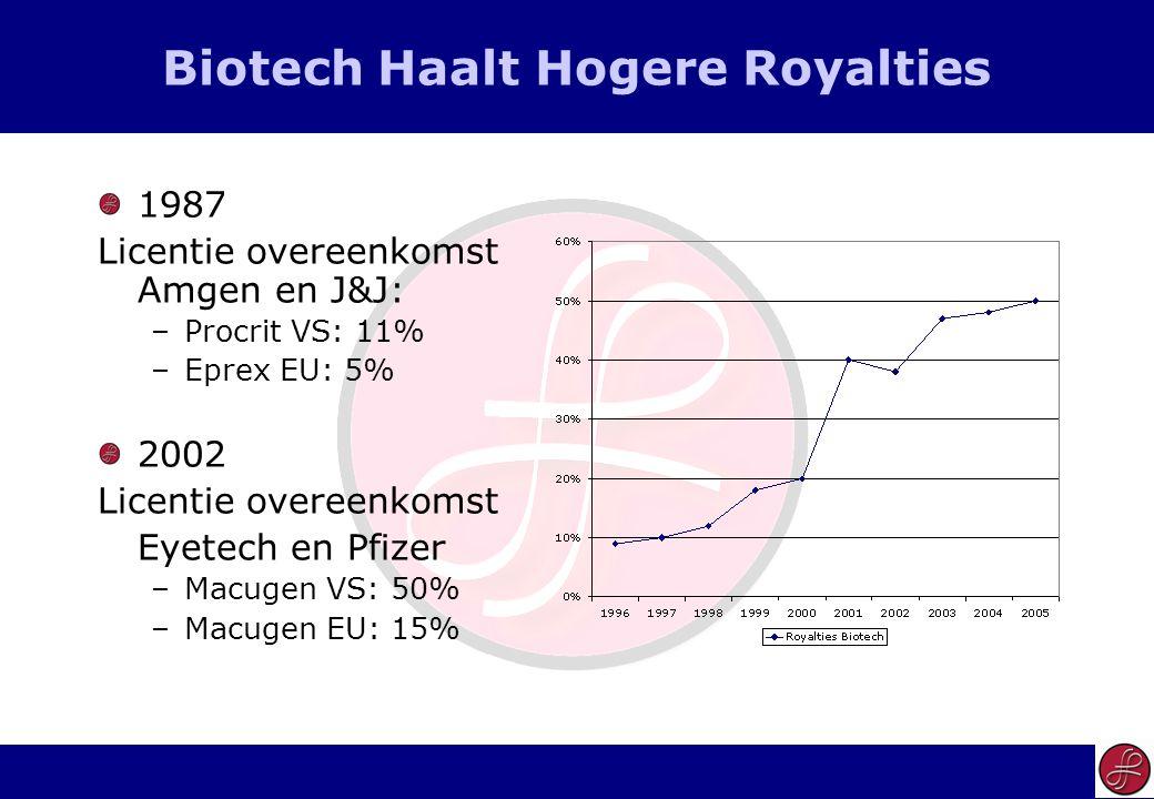28 Biotech Haalt Hogere Royalties 1987 Licentie overeenkomst Amgen en J&J: –Procrit VS: 11% –Eprex EU: 5% 2002 Licentie overeenkomst Eyetech en Pfizer –Macugen VS: 50% –Macugen EU: 15%