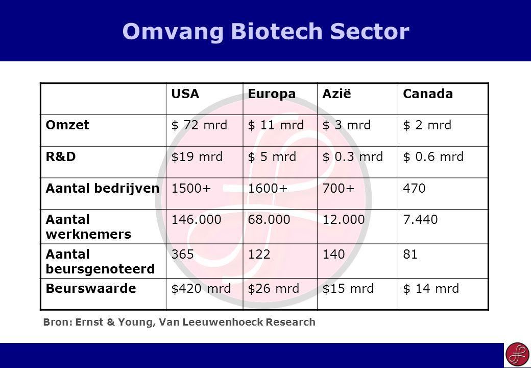 4 Omvang Biotech Sector USAEuropaAziëCanada Omzet$ 72 mrd$ 11 mrd$ 3 mrd$ 2 mrd R&D$19 mrd$ 5 mrd$ 0.3 mrd$ 0.6 mrd Aantal bedrijven1500+1600+700+470 Aantal werknemers 146.00068.00012.0007.440 Aantal beursgenoteerd 36512214081 Beurswaarde$420 mrd$26 mrd$15 mrd$ 14 mrd Bron: Ernst & Young, Van Leeuwenhoeck Research