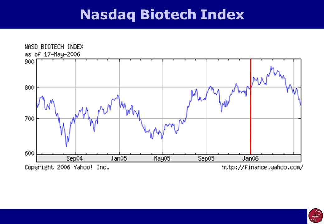 6 Nasdaq Biotech Index