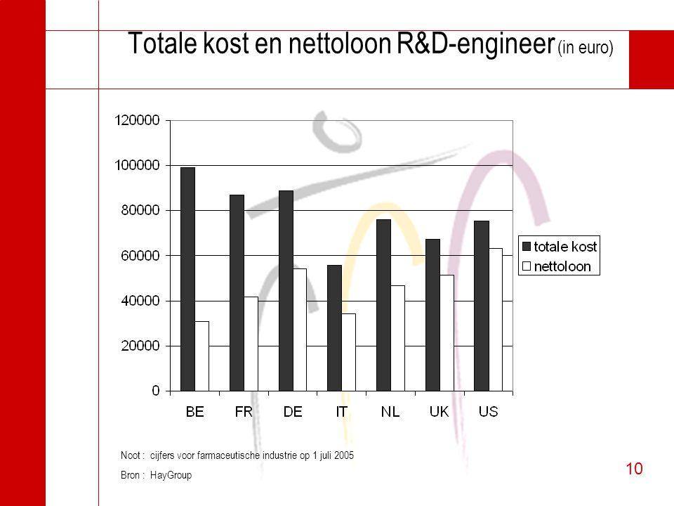 10 Totale kost en nettoloon R&D-engineer (in euro) Noot : cijfers voor farmaceutische industrie op 1 juli 2005 Bron : HayGroup