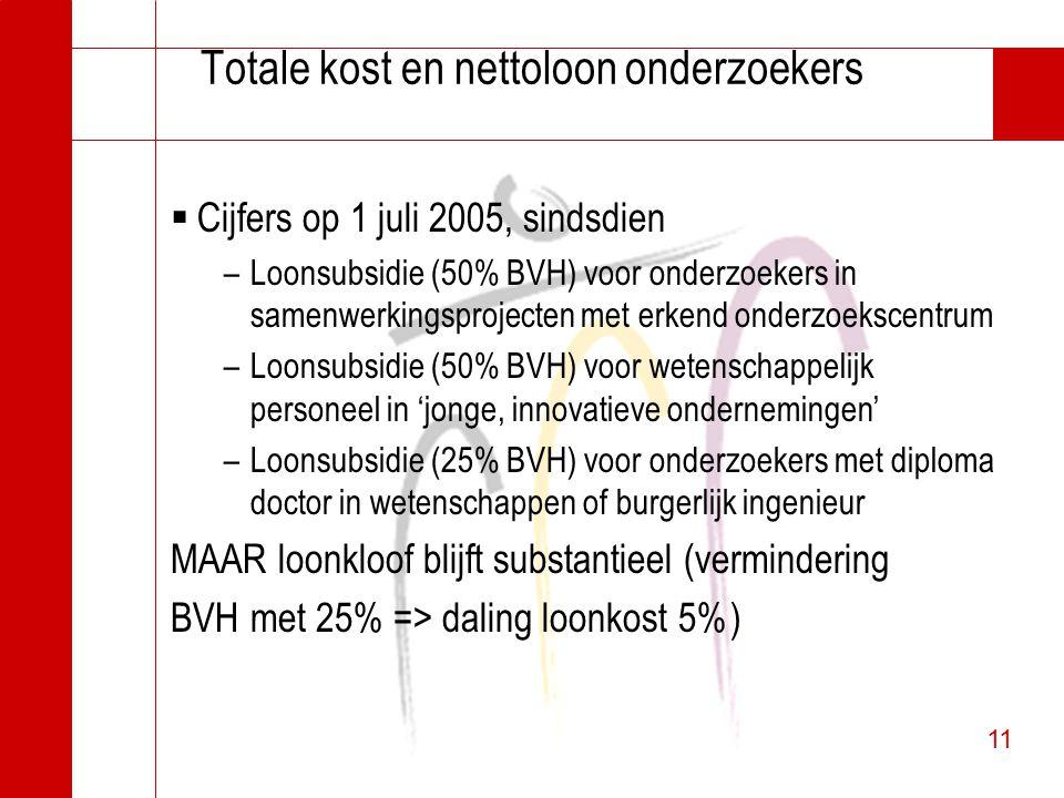 11 Totale kost en nettoloon onderzoekers  Cijfers op 1 juli 2005, sindsdien –Loonsubsidie (50% BVH) voor onderzoekers in samenwerkingsprojecten met e