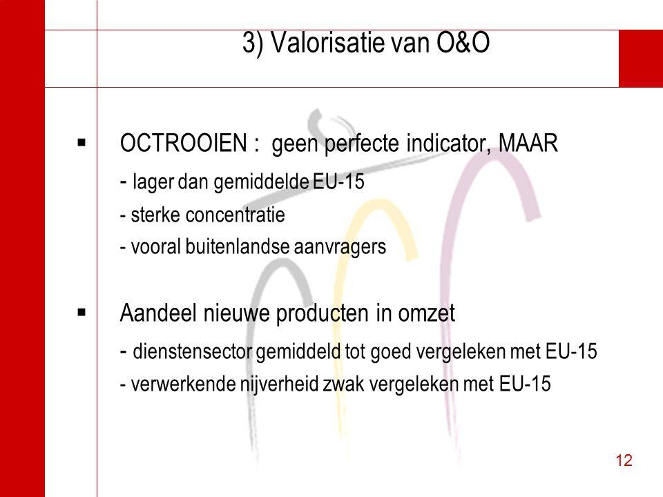 12 3) Valorisatie van O&O  OCTROOIEN : geen perfecte indicator, MAAR - lager dan gemiddelde EU-15 - sterke concentratie - vooral buitenlandse aanvrag