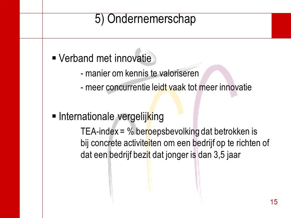 15 5) Ondernemerschap  Verband met innovatie - manier om kennis te valoriseren - meer concurrentie leidt vaak tot meer innovatie  Internationale ver
