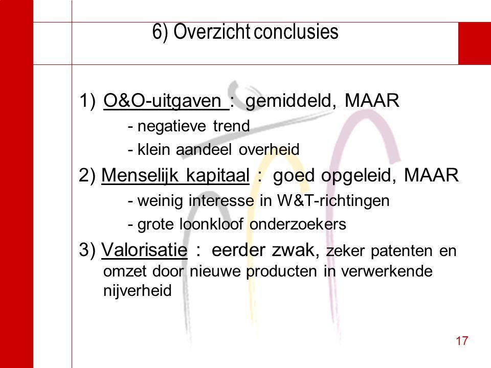 17 6) Overzicht conclusies 1)O&O-uitgaven : gemiddeld, MAAR - negatieve trend - klein aandeel overheid 2) Menselijk kapitaal : goed opgeleid, MAAR - w