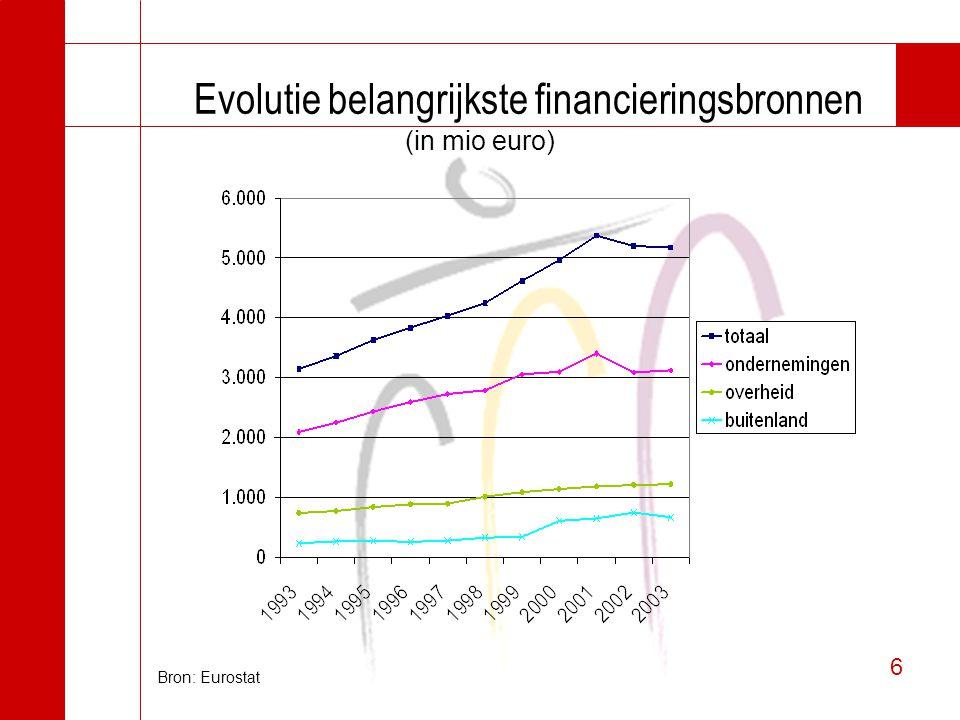 6 6 Evolutie belangrijkste financieringsbronnen (in mio euro) Bron: Eurostat