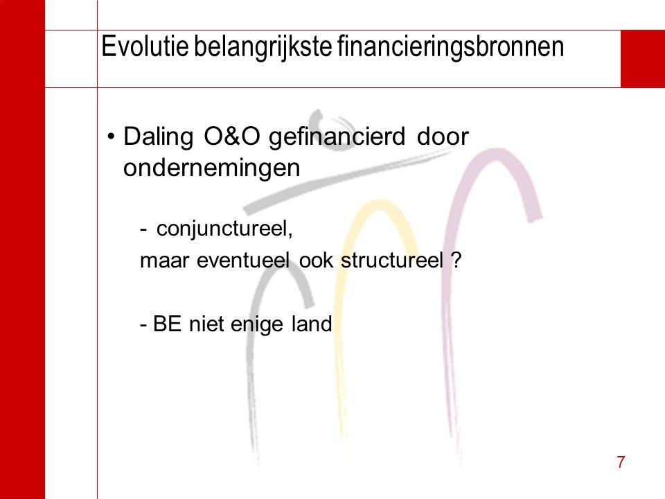 7 7 Evolutie belangrijkste financieringsbronnen Daling O&O gefinancierd door ondernemingen -conjunctureel, maar eventueel ook structureel ? - BE niet