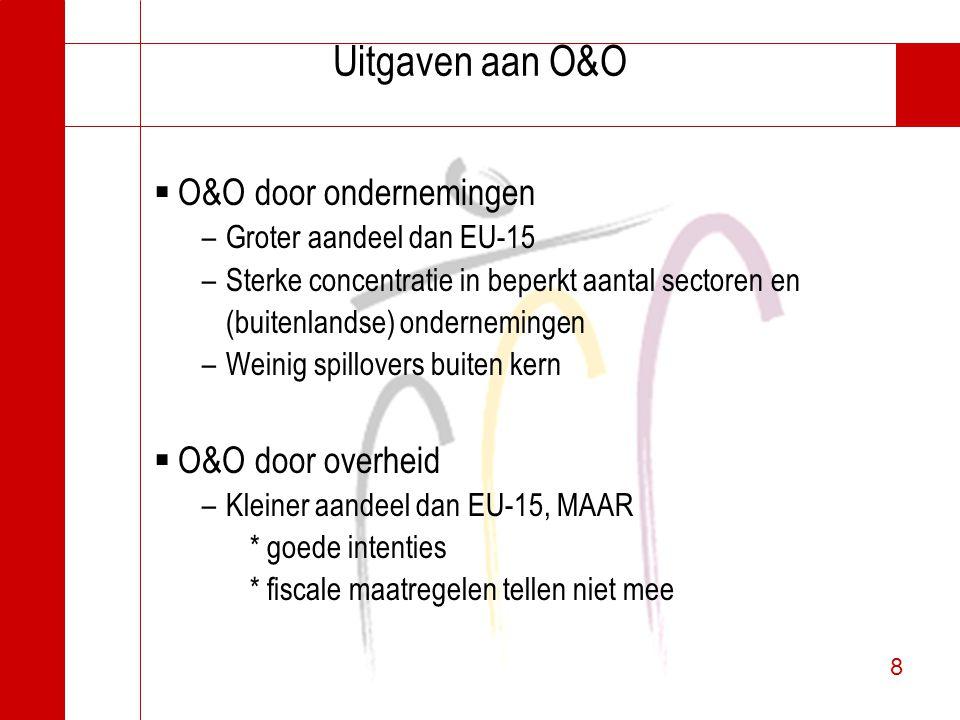 8 8 Uitgaven aan O&O  O&O door ondernemingen –Groter aandeel dan EU-15 –Sterke concentratie in beperkt aantal sectoren en (buitenlandse) onderneminge