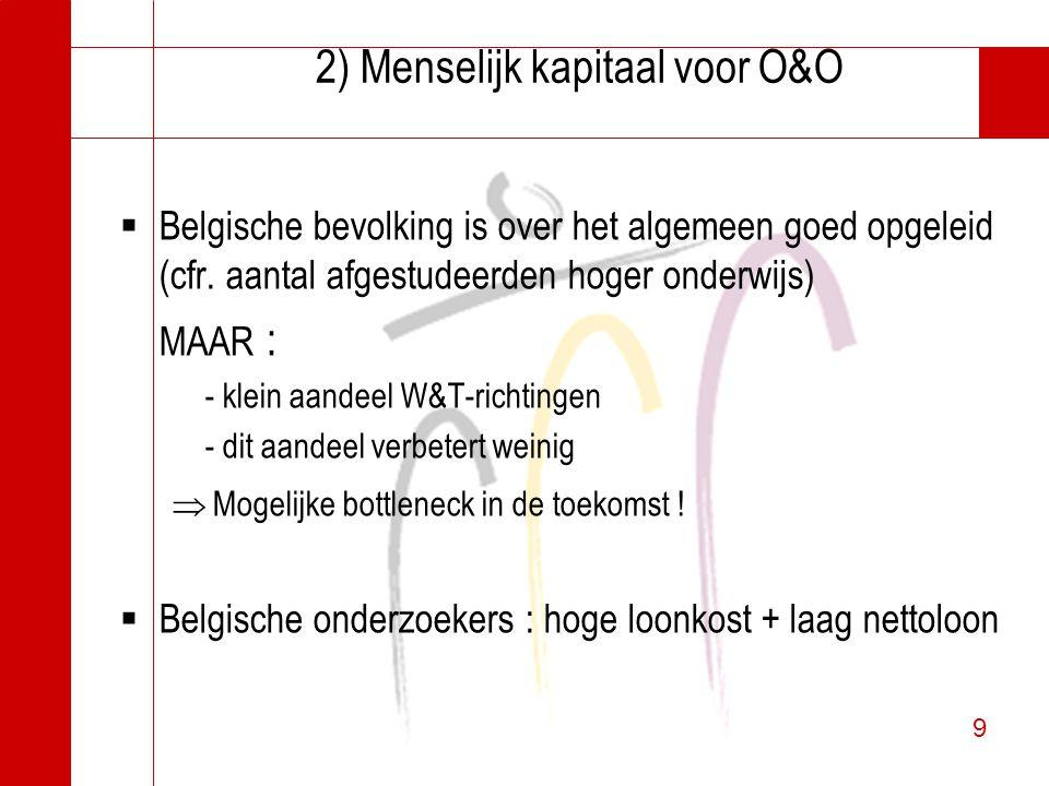 9 9 2) Menselijk kapitaal voor O&O  Belgische bevolking is over het algemeen goed opgeleid (cfr. aantal afgestudeerden hoger onderwijs) MAAR : - klei