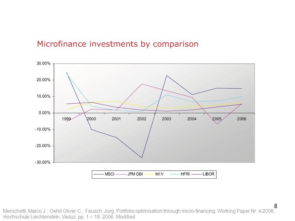7 2. Prestaties microfinanciering - Microfinanciering is een beleggingsmogelijkheid met een redelijk laag risico en kenmerkt zich door facetten die ge