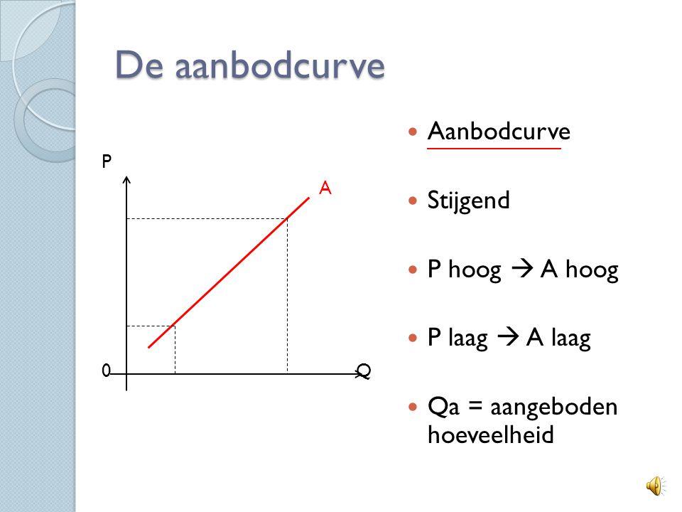 Aanbodcurve HBp 39 - 40