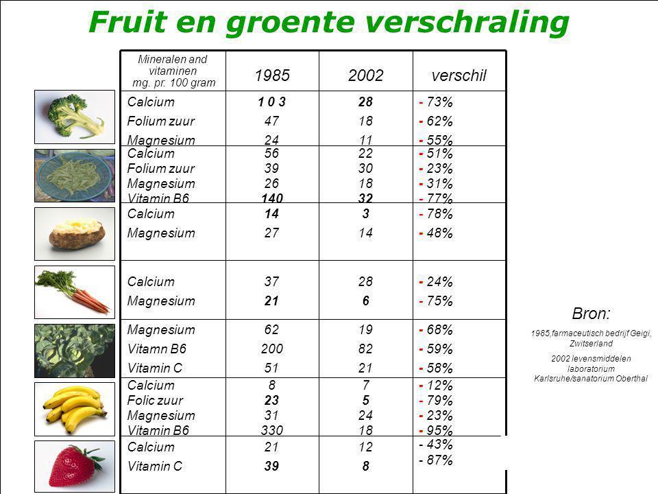 Fruit en groente verschraling Bron: 1985,farmaceutisch bedrijf Geigi, Zwitserland 2002 levensmiddelen laboratorium Karlsruhe/sanatorium Oberthal versc
