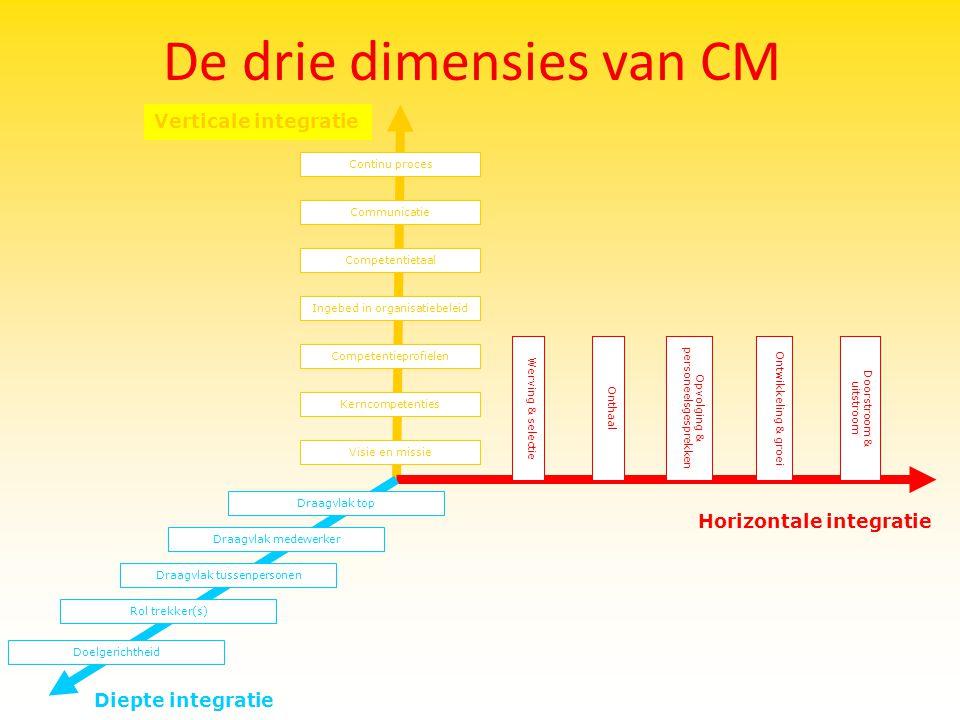 De drie dimensies van CM Diepte integratie Verticale integratie Communicatie Competentietaal Ingebed in organisatiebeleid Continu proces Kerncompetent
