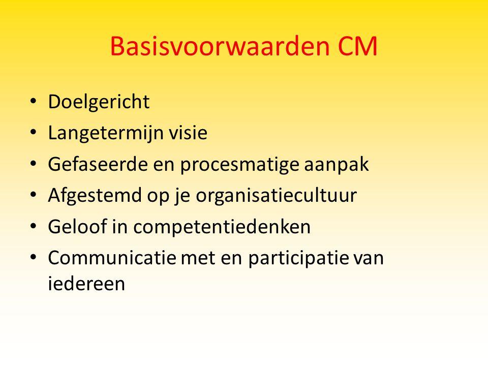 Basisvoorwaarden CM Doelgericht Langetermijn visie Gefaseerde en procesmatige aanpak Afgestemd op je organisatiecultuur Geloof in competentiedenken Co
