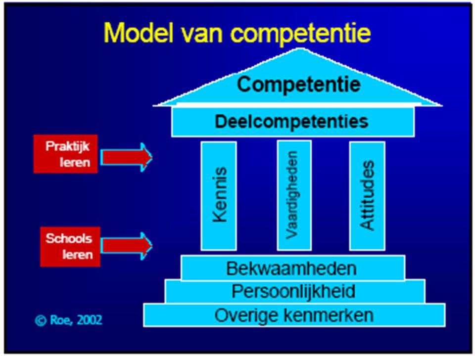 Grenzen van competentiegroei In functie van de concrete, dagelijkse en veranderende werksituatie (definitie SERV) Afstemming tussen PersoonlijkeOrganisatiedoelstellingen