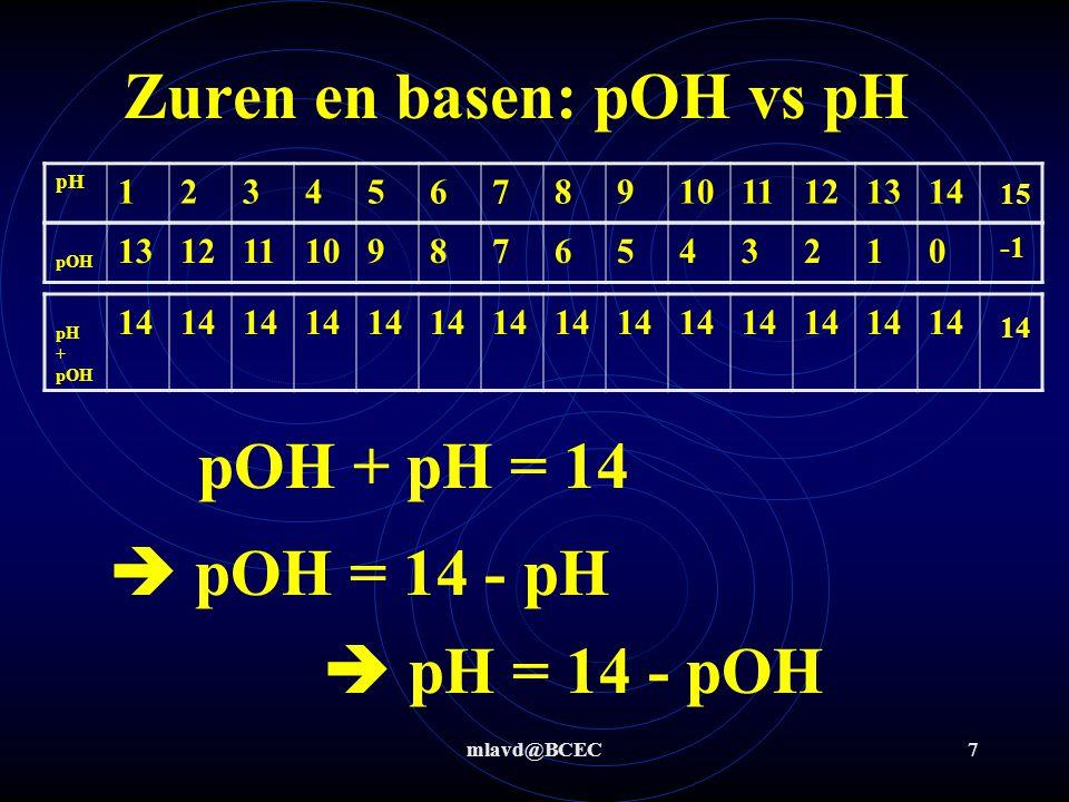 mlavd@BCEC7 Zuren en basen: pOH vs pH pH 1234567891011121314 pOH 131211109876543210 pH + pOH 14 pOH + pH = 14  pOH = 14 - pH  pH = 14 - pOH 15 14