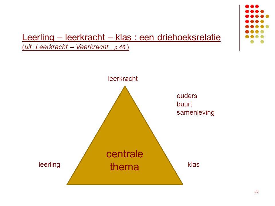 20 Leerling – leerkracht – klas : een driehoeksrelatie (uit: Leerkracht – Veerkracht, p.46 ) centrale thema leerlingklas ouders buurt samenleving leer