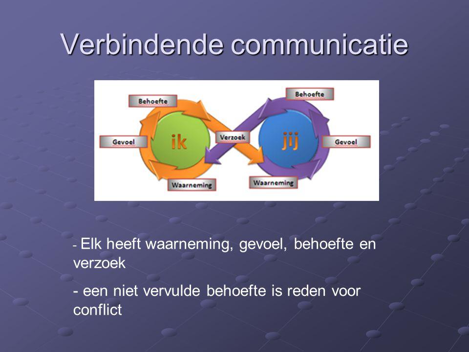 Verbindende communicatie - Elk heeft waarneming, gevoel, behoefte en verzoek - een niet vervulde behoefte is reden voor conflict