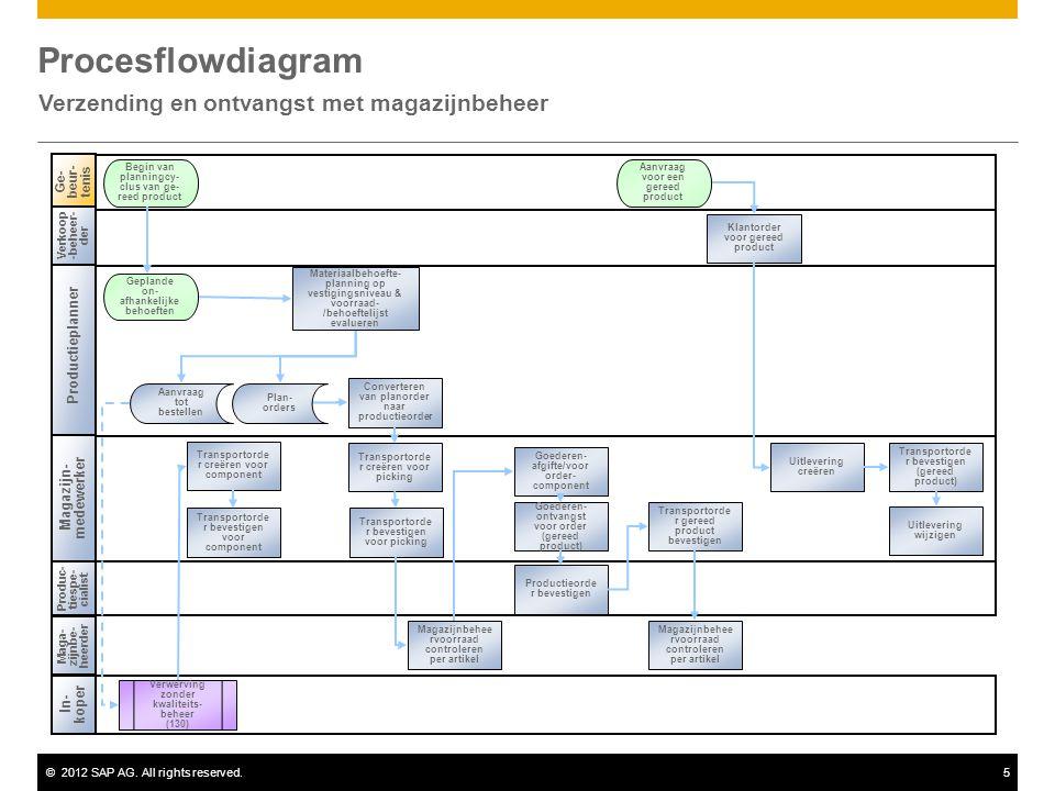 ©2012 SAP AG. All rights reserved.5 Procesflowdiagram Verzending en ontvangst met magazijnbeheer Ge- beur- tenis Begin van planningcy- clus van ge- re