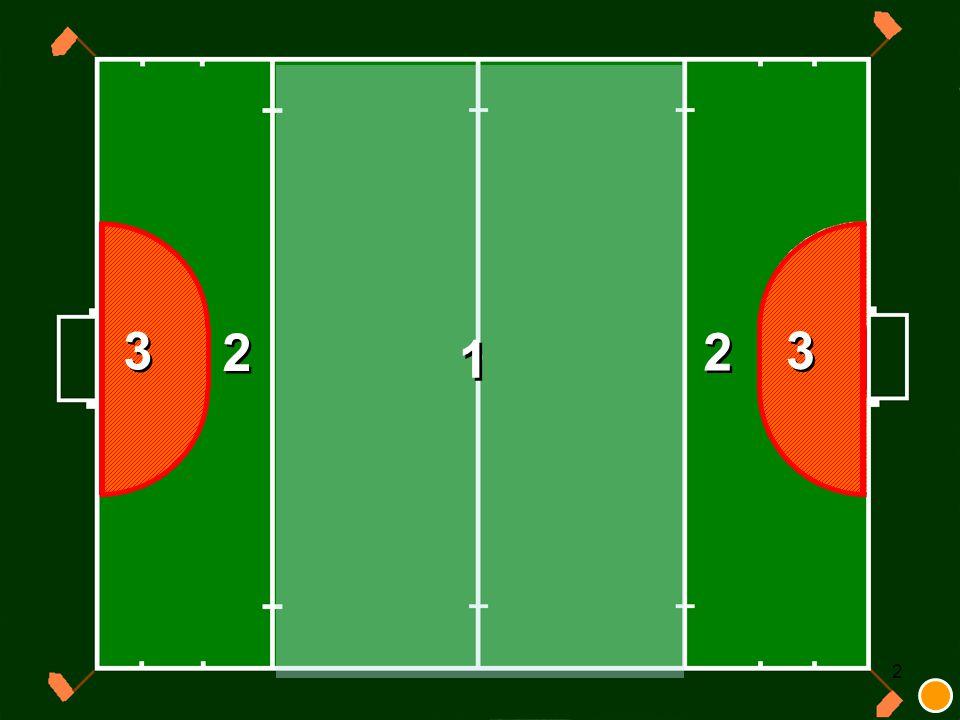23 Zaal (verschil met veld) Foutieve wissel; strafcorner Max 6 spelers, min 4 bij aanvangAfstand is 3m i.p.v.