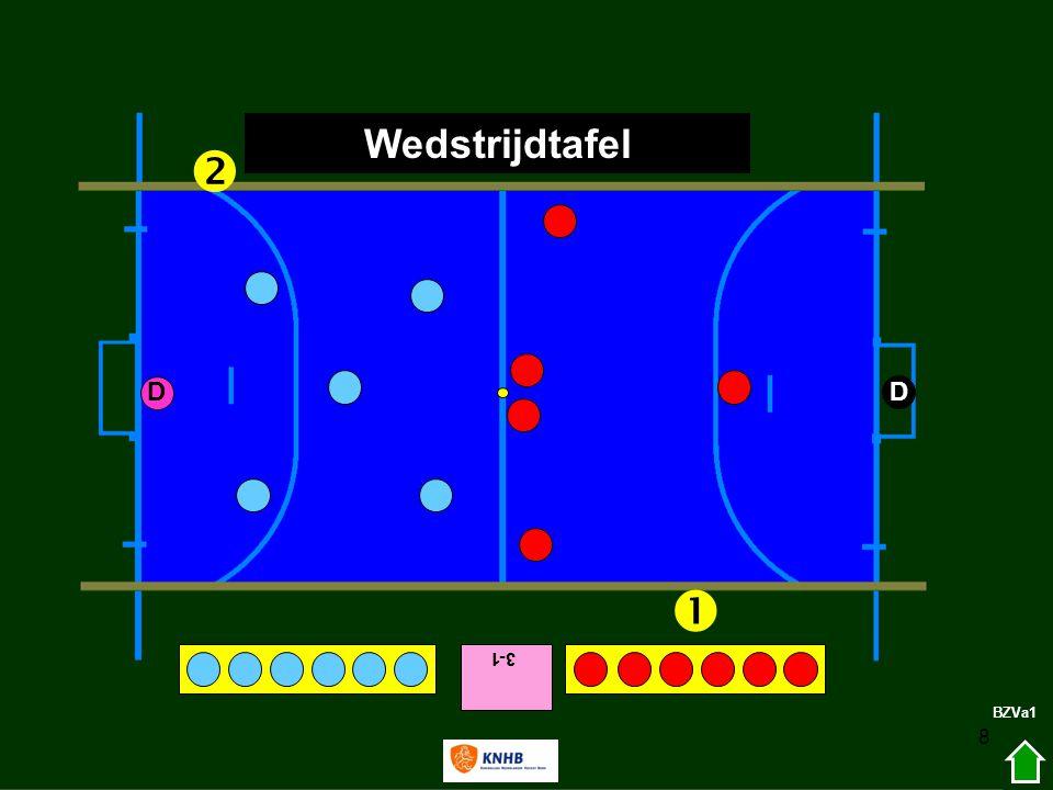 19 Zaal (verschil met veld) Als schot op doel hoog is; hoog terug van de keeper; gevaarlijk.