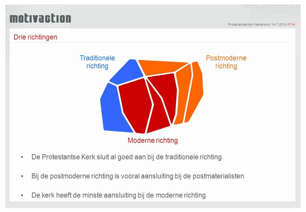 © Motivaction International B.V. Protestantse Kerk Nederland / 14-7-2014 / P.14 Drie richtingen Postmoderne richting Moderne richting Traditionele ric