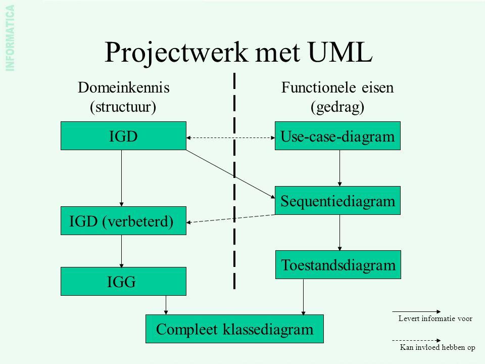 Projectwerk met UML IGDUse-case-diagram Domeinkennis (structuur) Functionele eisen (gedrag) Sequentiediagram IGD (verbeterd) Levert informatie voor Kan invloed hebben op Toestandsdiagram IGG Compleet klassediagram Klik 1 Klik 2 Klik 3