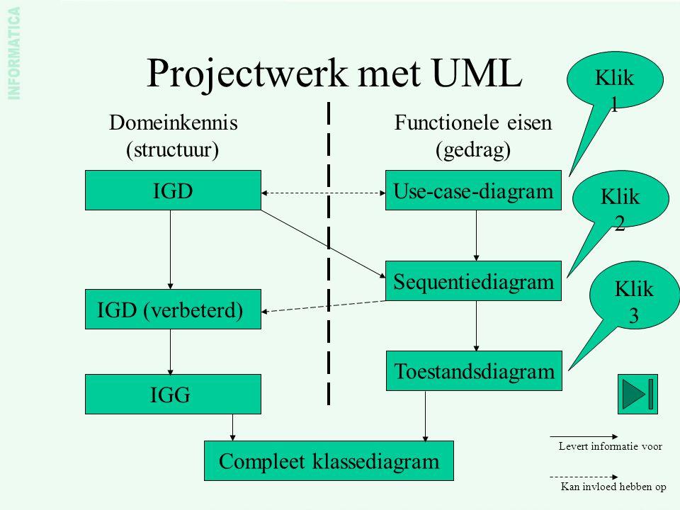 Projectwerk met UML IGDUse-case-diagram Domeinkennis (structuur) Functionele eisen (gedrag) Sequentiediagram IGD (verbeterd) Levert informatie voor Ka