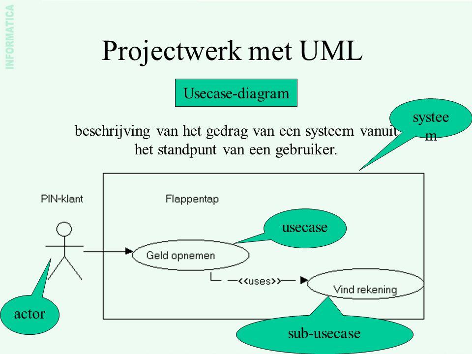 Projectwerk met UML Usecase-diagram beschrijving van het gedrag van een systeem vanuit het standpunt van een gebruiker. actor systee m usecase sub-use