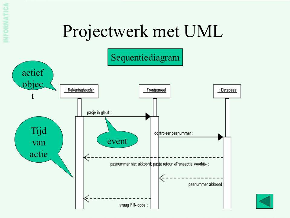 Projectwerk met UML Toestandsdiagram Een toestandsdiagram geeft aan op welke wijze een object van toestand kan veranderen als reactie op gebeurtenissen.