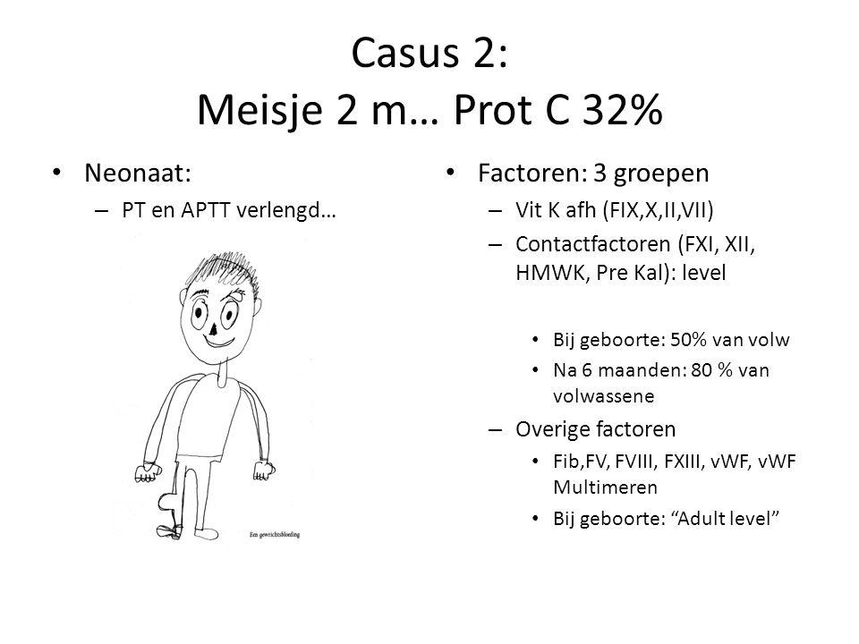 Casus 2: Meisje 2 m… Prot C 32% Neonaat: – PT en APTT verlengd… Factoren: 3 groepen – Vit K afh (FIX,X,II,VII) – Contactfactoren (FXI, XII, HMWK, Pre Kal): level Bij geboorte: 50% van volw Na 6 maanden: 80 % van volwassene – Overige factoren Fib,FV, FVIII, FXIII, vWF, vWF Multimeren Bij geboorte: Adult level