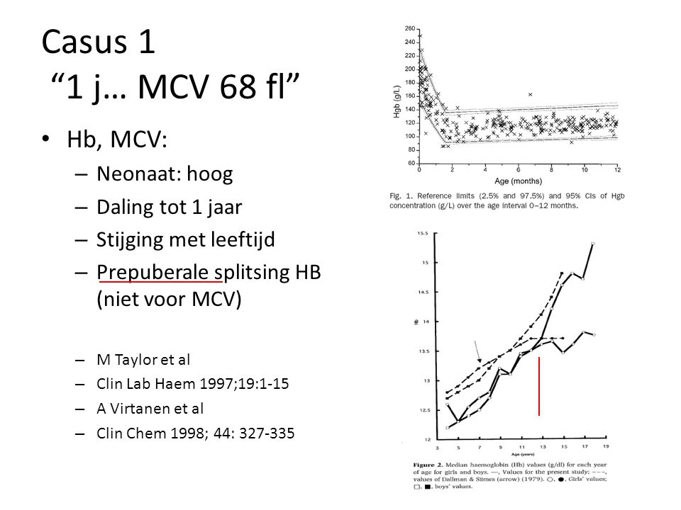Casus 1 1 j… MCV 68 fl Hb, MCV: – Neonaat: hoog – Daling tot 1 jaar – Stijging met leeftijd – Prepuberale splitsing HB (niet voor MCV) – M Taylor et al – Clin Lab Haem 1997;19:1-15 – A Virtanen et al – Clin Chem 1998; 44: 327-335