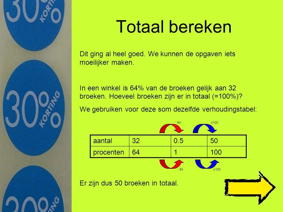Even herhalen… aantal600.69 procenten100115 100% is het geheel 50% is de helft 25% is een kwart Er zijn in totaal 60 snoepjes.