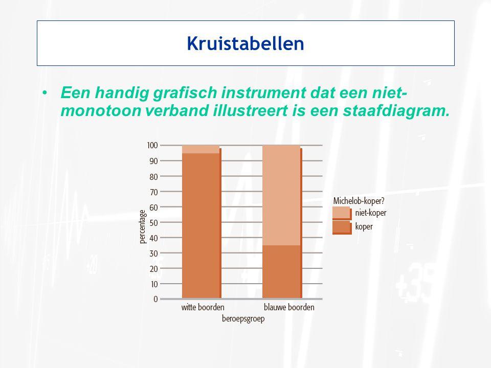 Kruistabellen Een handig grafisch instrument dat een niet- monotoon verband illustreert is een staafdiagram.