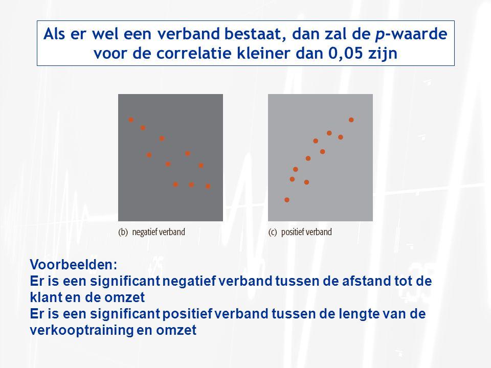 Als er wel een verband bestaat, dan zal de p-waarde voor de correlatie kleiner dan 0,05 zijn Voorbeelden: Er is een significant negatief verband tussen de afstand tot de klant en de omzet Er is een significant positief verband tussen de lengte van de verkooptraining en omzet