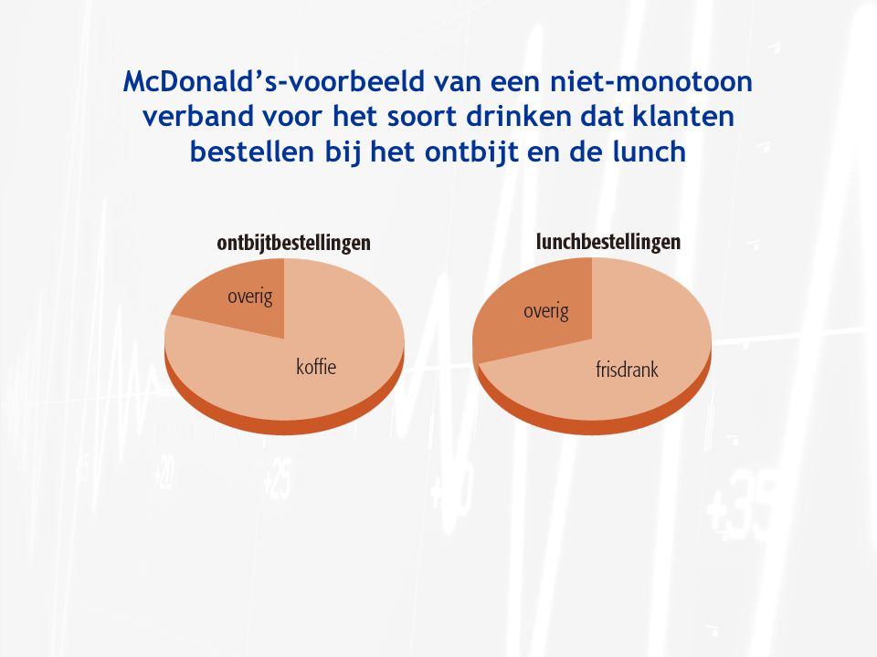 McDonald's-voorbeeld van een niet-monotoon verband voor het soort drinken dat klanten bestellen bij het ontbijt en de lunch