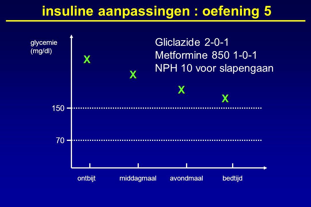 glycemie (mg/dl) ontbijtmiddagmaalavondmaalbedtijd 150 70 insuline aanpassingen : oefening 5X X X X Gliclazide 2-0-1 Metformine 850 1-0-1 NPH 10 voor