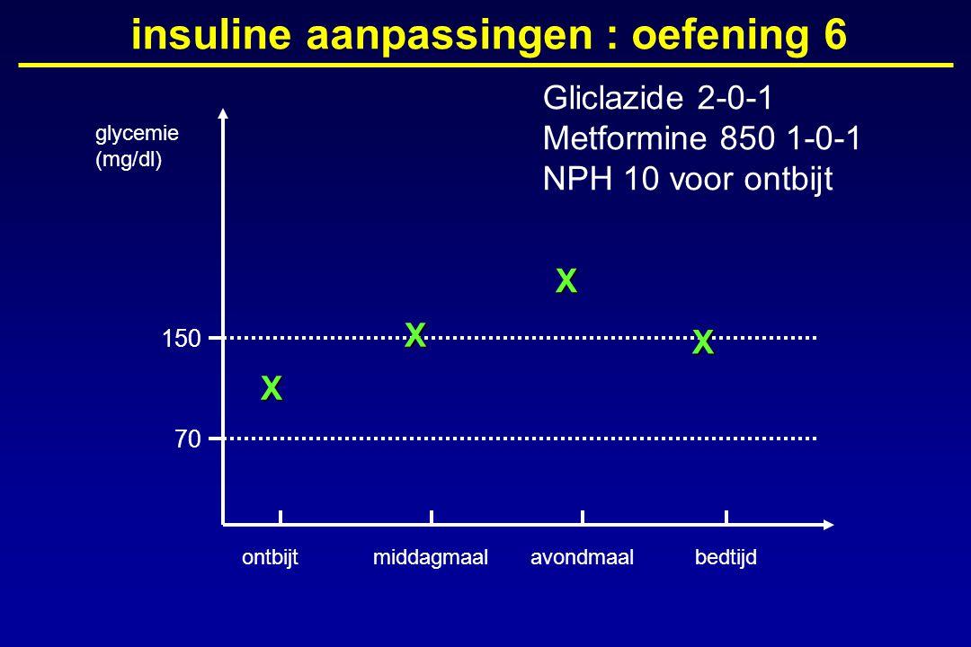 glycemie (mg/dl) ontbijtmiddagmaalavondmaalbedtijd 150 70 insuline aanpassingen : oefening 6X X X X Gliclazide 2-0-1 Metformine 850 1-0-1 NPH 10 voor
