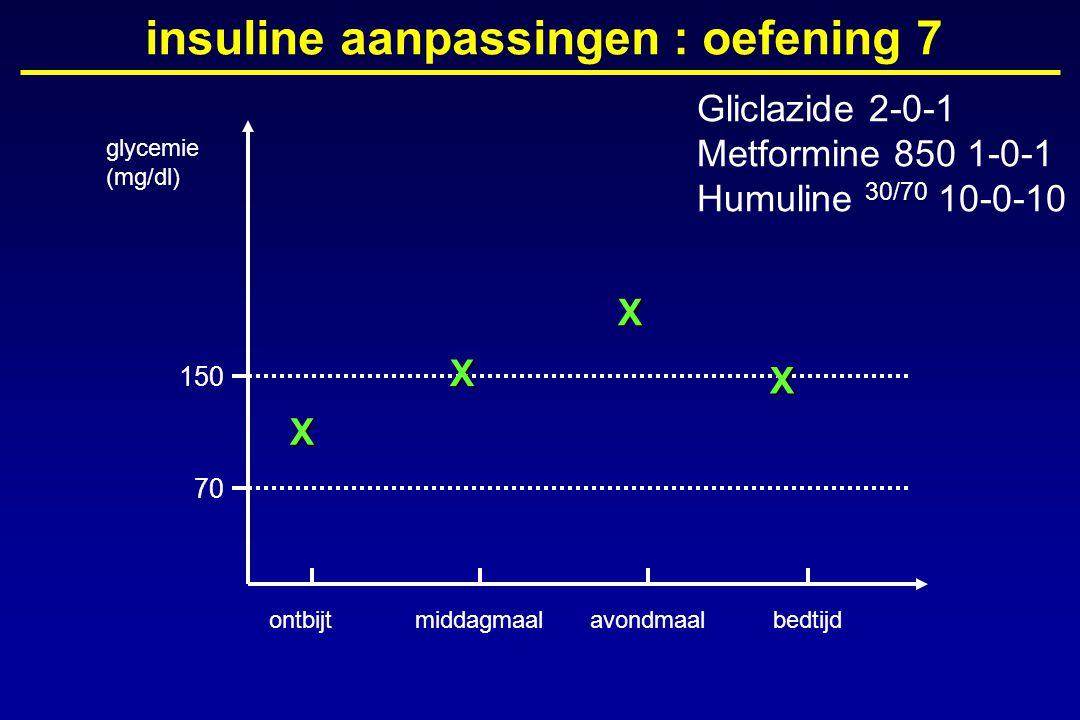 glycemie (mg/dl) ontbijtmiddagmaalavondmaalbedtijd 150 70 insuline aanpassingen : oefening 7X X X X Gliclazide 2-0-1 Metformine 850 1-0-1 Humuline 30/