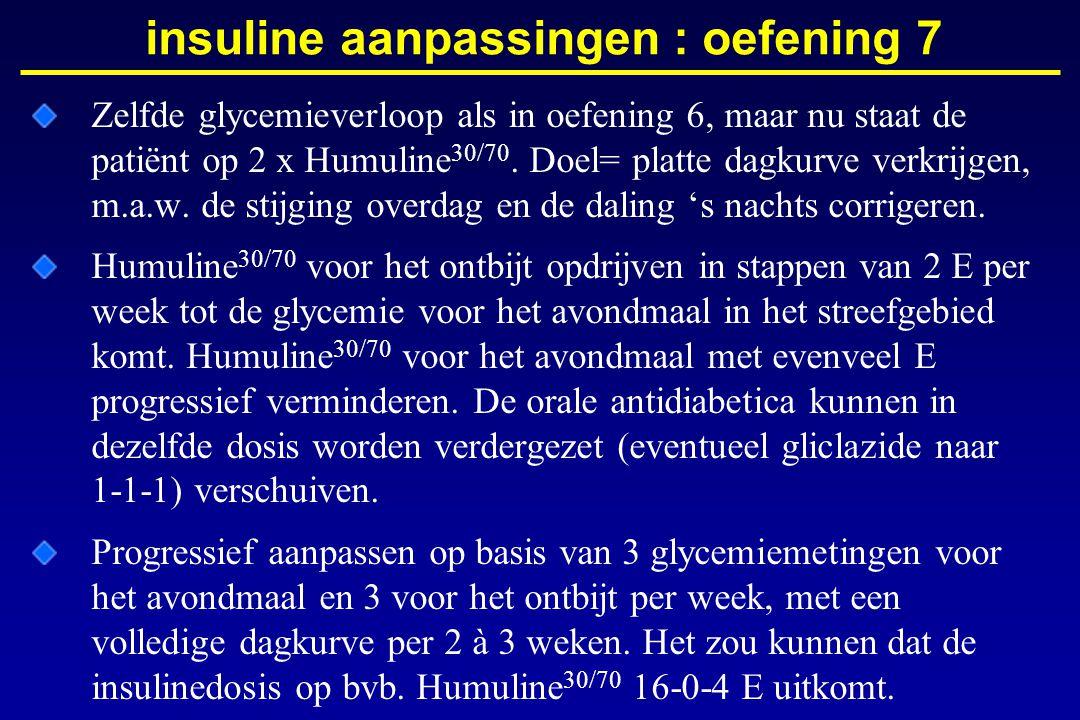 Zelfde glycemieverloop als in oefening 6, maar nu staat de patiënt op 2 x Humuline 30/70. Doel= platte dagkurve verkrijgen, m.a.w. de stijging overdag