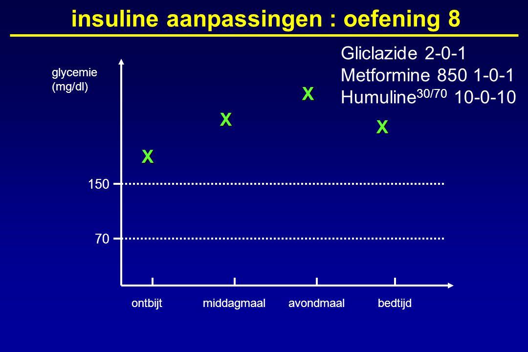 glycemie (mg/dl) ontbijtmiddagmaalavondmaalbedtijd 150 70 insuline aanpassingen : oefening 8X X X X Gliclazide 2-0-1 Metformine 850 1-0-1 Humuline 30/