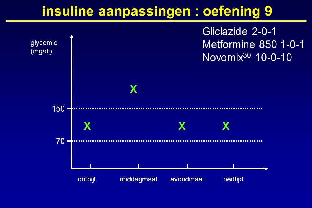 glycemie (mg/dl) ontbijtmiddagmaalavondmaalbedtijd 150 70 insuline aanpassingen : oefening 9X X XX Gliclazide 2-0-1 Metformine 850 1-0-1 Novomix 30 10