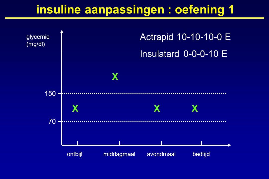 glycemie (mg/dl) ontbijtmiddagmaalavondmaalbedtijd 150 70 insuline aanpassingen : oefening 1X X XX Actrapid 10-10-10-0 E Insulatard 0-0-0-10 E