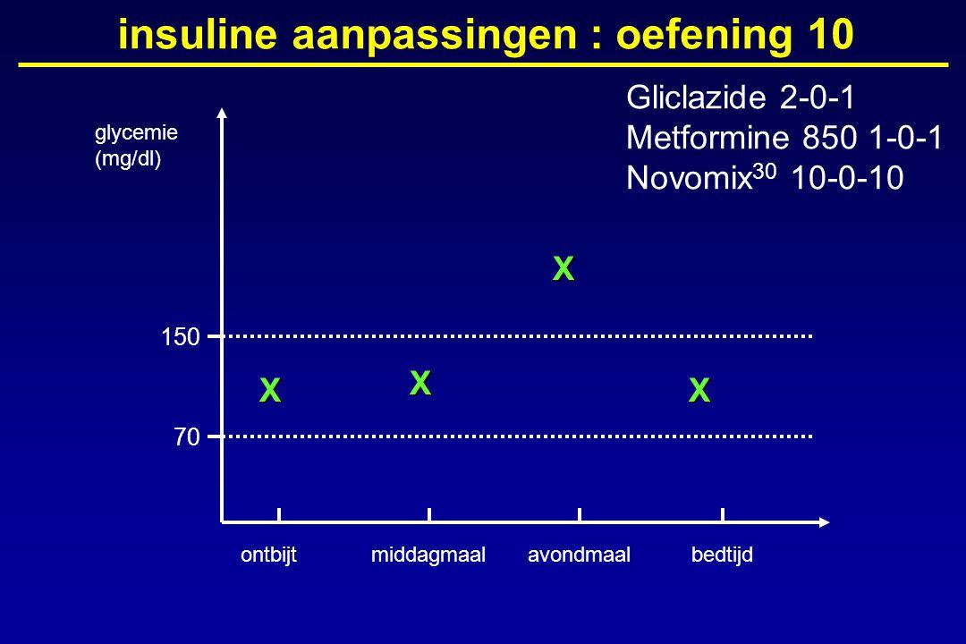glycemie (mg/dl) ontbijtmiddagmaalavondmaalbedtijd 150 70 insuline aanpassingen : oefening 10X X X X Gliclazide 2-0-1 Metformine 850 1-0-1 Novomix 30