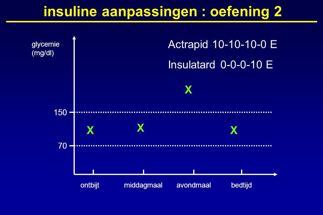 glycemie (mg/dl) ontbijtmiddagmaalavondmaalbedtijd 150 70 insuline aanpassingen : oefening 2X X X X Actrapid 10-10-10-0 E Insulatard 0-0-0-10 E