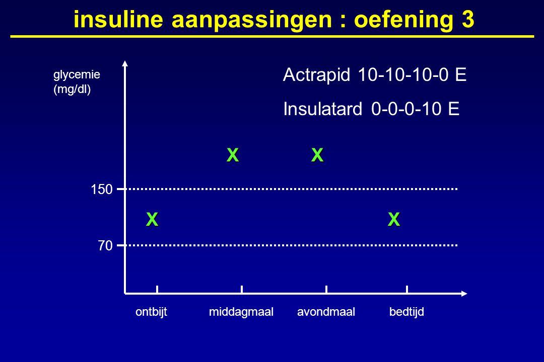 glycemie (mg/dl) ontbijtmiddagmaalavondmaalbedtijd 150 70 insuline aanpassingen : oefening 3X XX X Actrapid 10-10-10-0 E Insulatard 0-0-0-10 E
